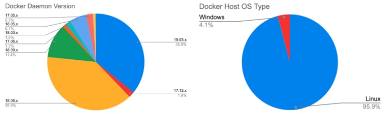 The-versions-left-and-the-OS-right-of-the-unsecured-Docker-hosts